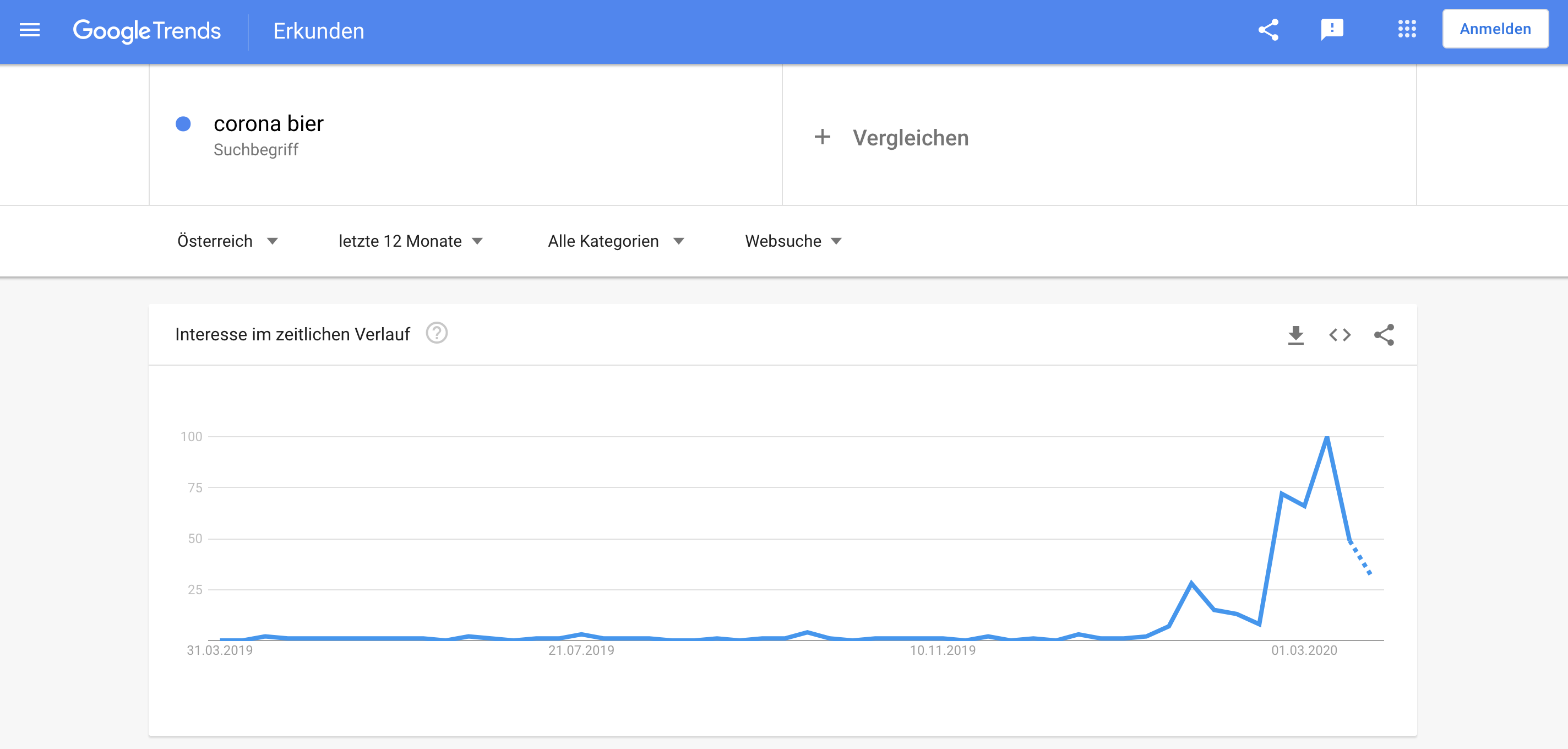 Corona Bier Google Trends