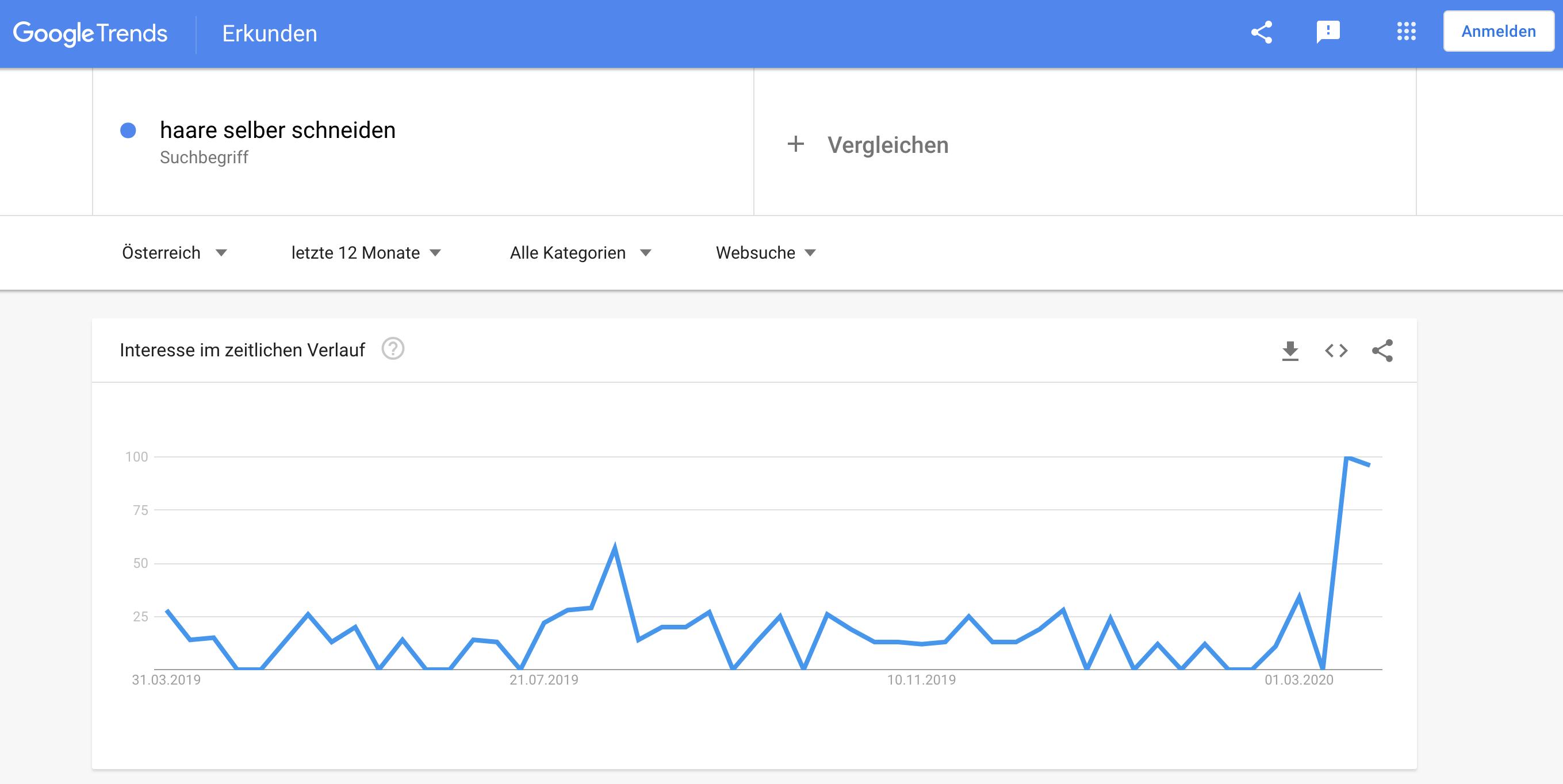 Haare Selber Schneiden Google Trends